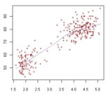 Scatterplot scatter chart or scatter diagram create